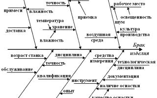 Метод исикавы: определение и пример построения диаграммы