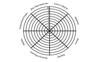 Колесо баланса жизни: техника составления и методика применения