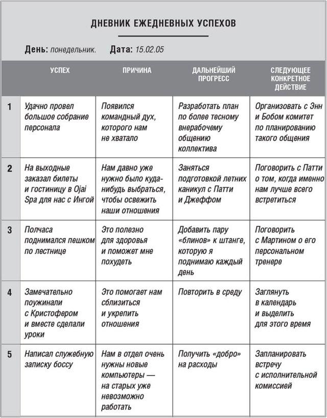 Как вести ежедневник: топ 10 правил и примеры заполнения