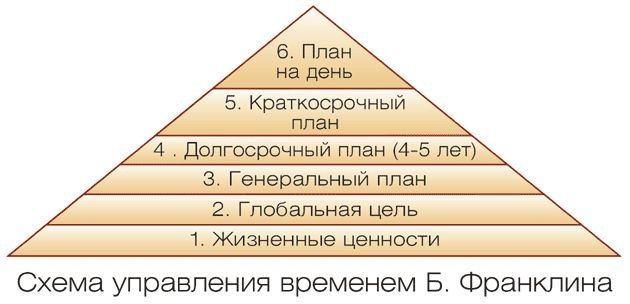 Пирамида бенджамина франклина : подробный разбор системы