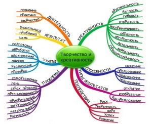 Креативное мышление: основные методы развития