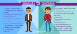 Поколение x y и z: кто это такие и какие у них отличительные черты