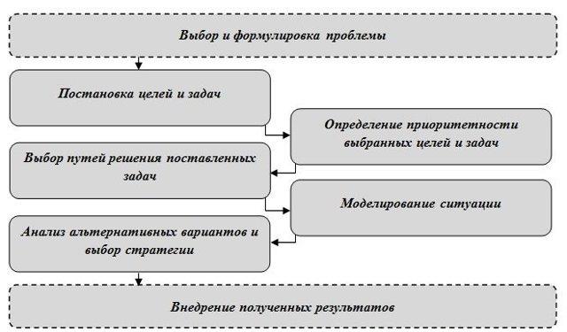 Метод системного анализа: основные подходы и применение