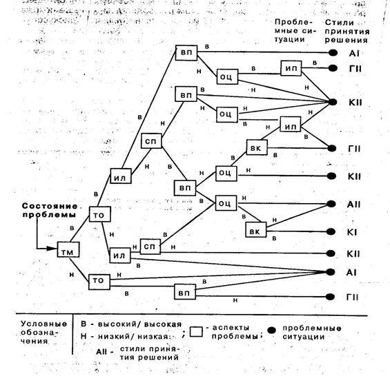 Модель принятия решений Врума-Йеттона: для руководителей