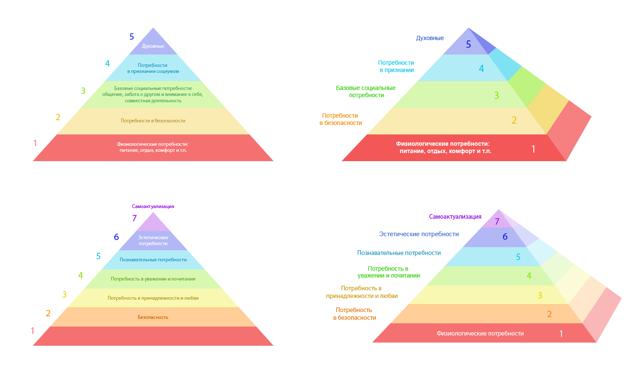 Пирамида Маслоу потребности человека в самореализации