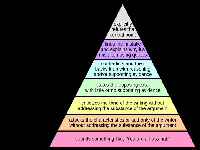 Пирамида Грэма: правила ведения споров и переговоров