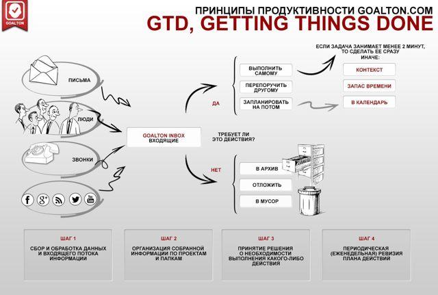 gtd система управления своим временем