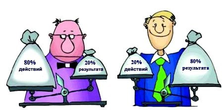 Закон Парето 20 80: что он означает и как применить его на практике