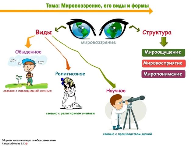 Мировоззрение и его виды: функции и 4 основных типа
