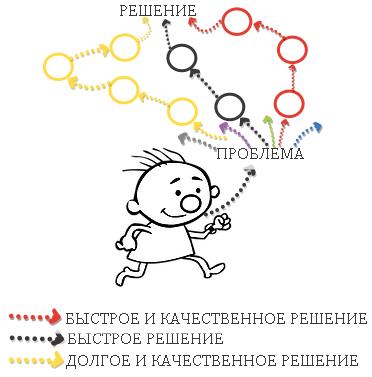 Как развить скорость мышления: 5 упражнений