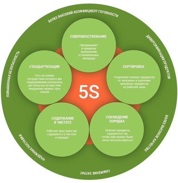 cистема 5s: как эффективно организовать своё рабочее место?