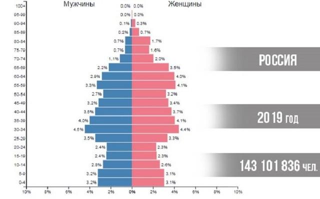 Что такое эйджизм: примеры в России