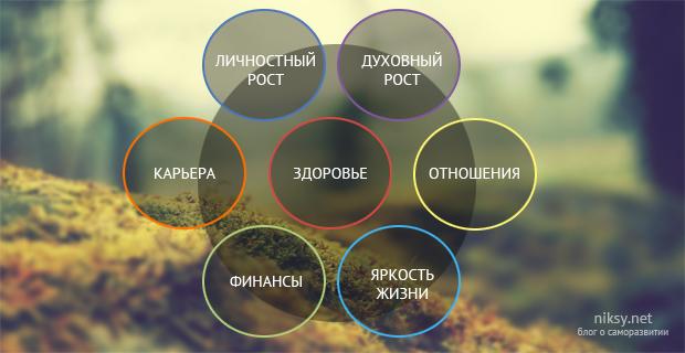 6 сфер жизни человека из категории must have