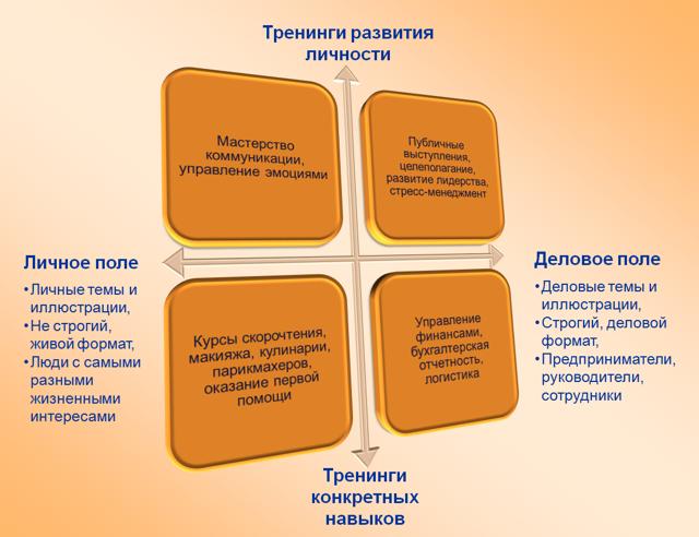 Тренинги по саморазвитию личности: ТОП 9 по нашему мнению