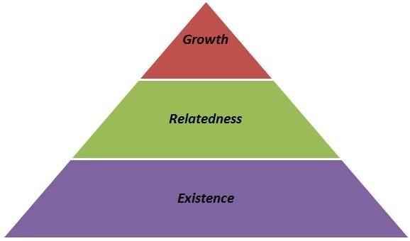 Теория Альдерфера: мотивация и потребности человека