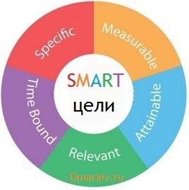 smart техника постановки целей: почему это лучшая методика?
