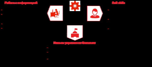 Метод кейсов: особенности и примеры использования