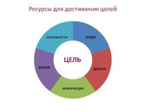 Выполнение поставленных целей и задач: отчёт и экстремальные эмоции