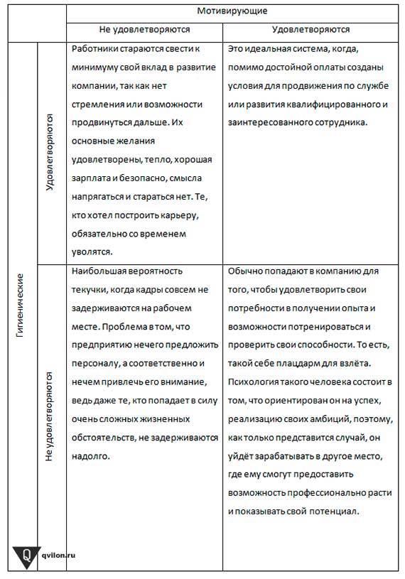 Двухфакторная теория герцберга: психологическая теория мотивации